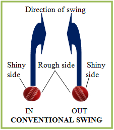 graphic demonstrating a conventional swing