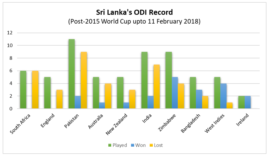 A summary of Sri Lanka's ODI record