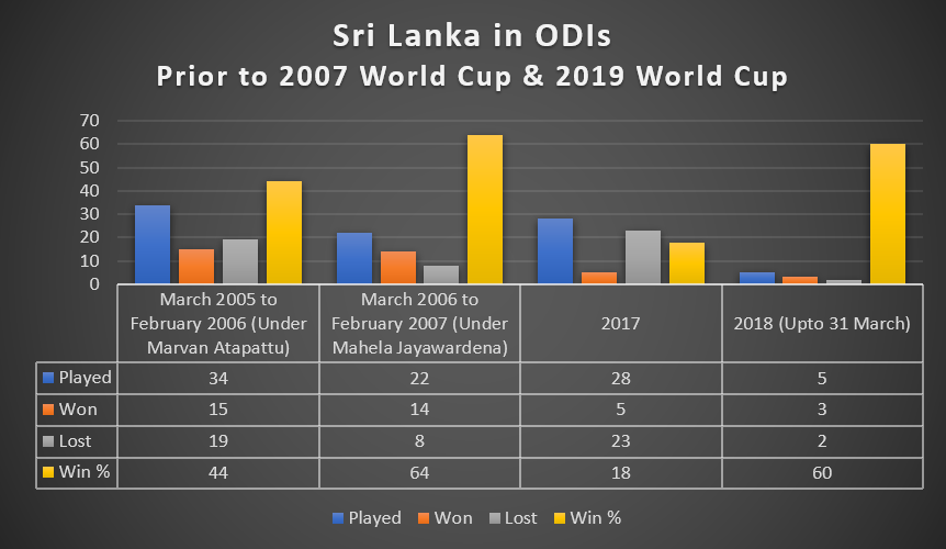 Sri Lanka in ODIs prior to the 2007 and 2019 World Cups