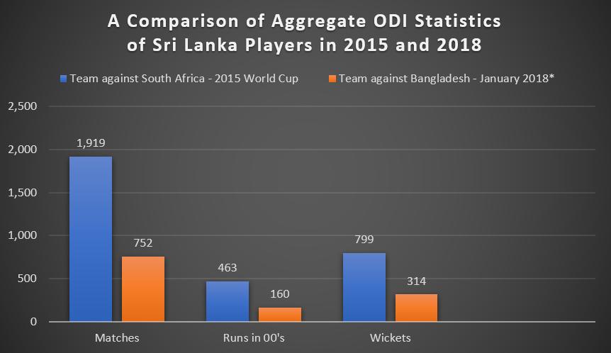 A Comparison of Aggregate ODI Statistics of Sri Lanka Players in 2015 and 2018