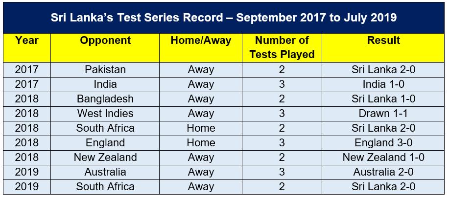 Sri Lanka's Recent Test Cricket Record