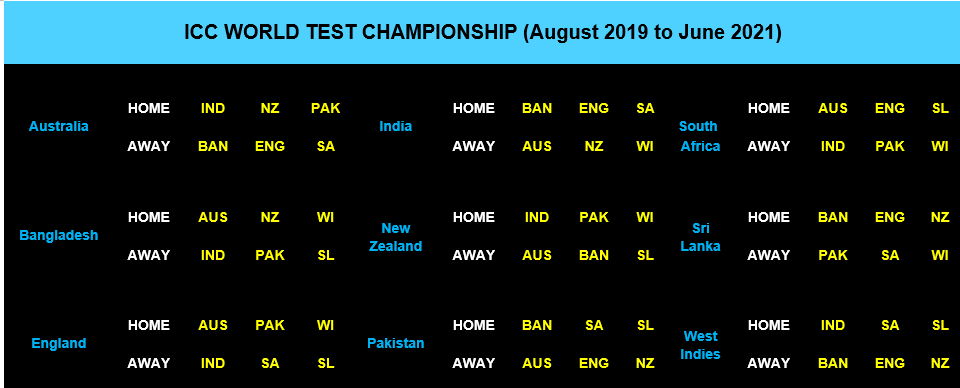ICC World Test Championship Series