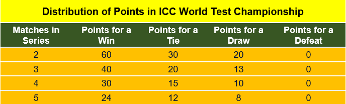 Distribution of Points in ICC World Test Championship