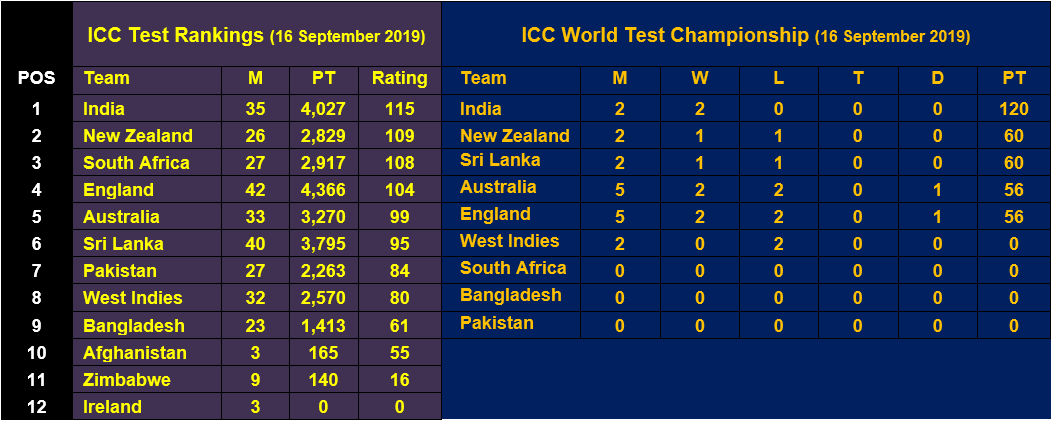 Test Rankings and World Test Championship Standings