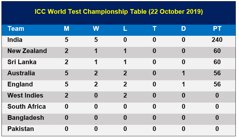 ICC World Test Championship Table (22 October 2019)