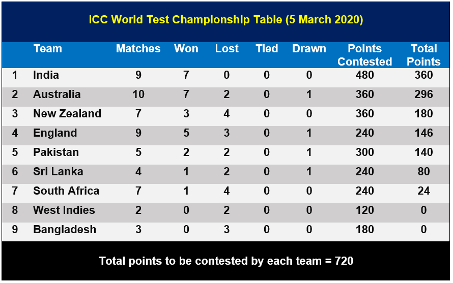 ICC World Test Championship Table (5 March 2020)